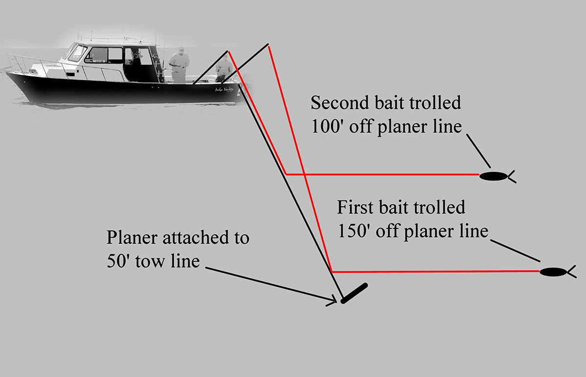 The author's recommended starting point when rigging planer lines.