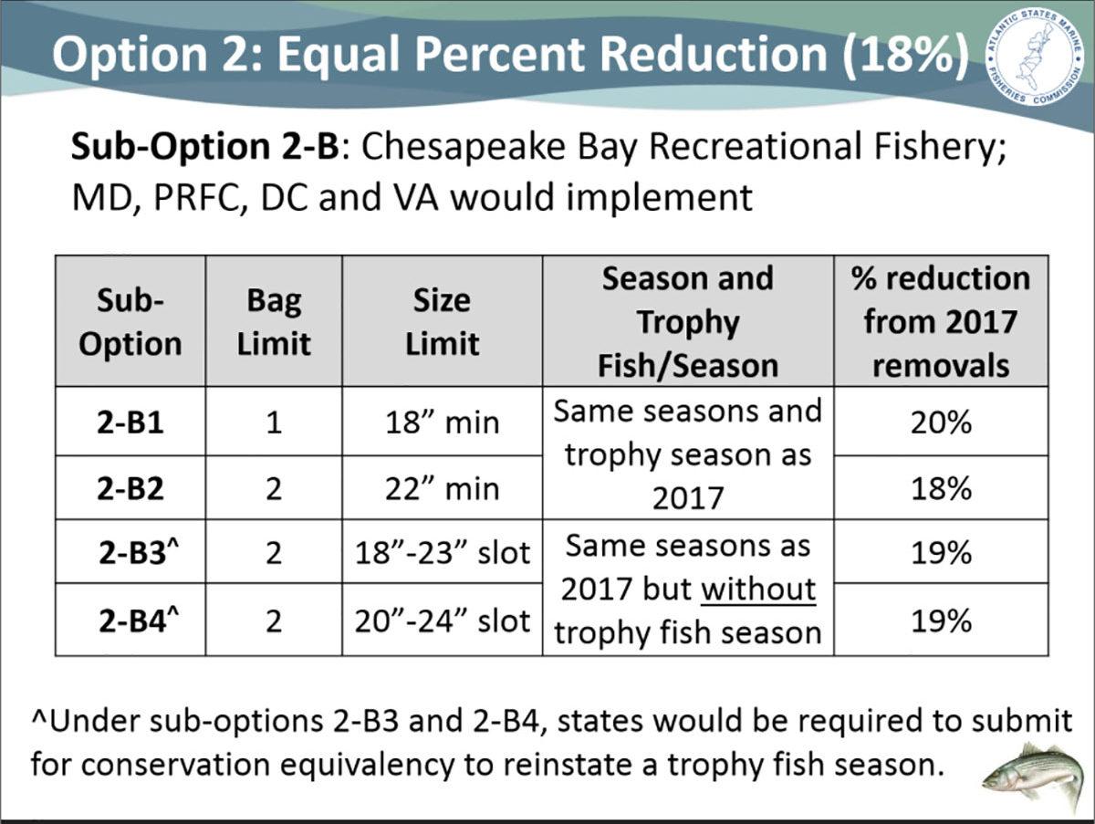 equal percent reduction 18%