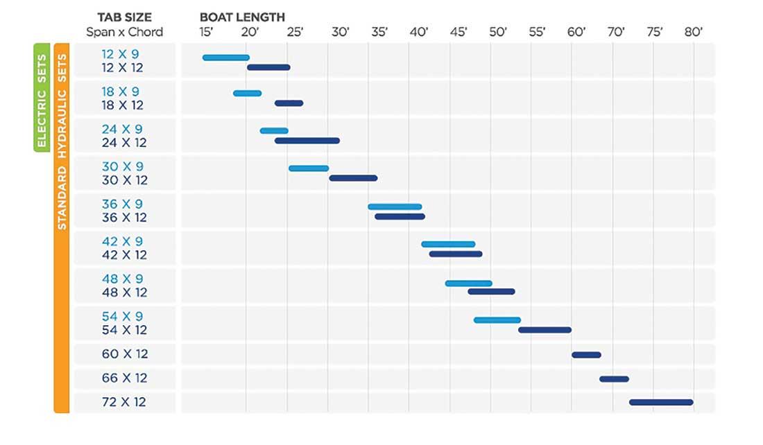 oat Sense Bennett Tab Sizing Chart