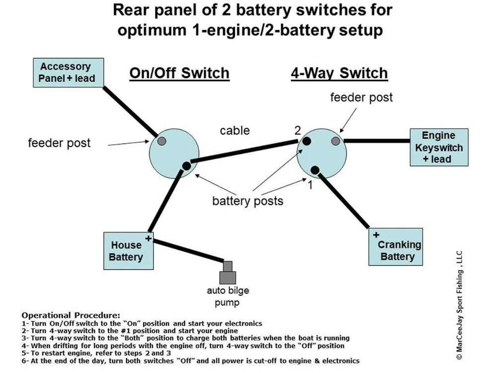 The author's two battery, two switch manual isolation layout for a single engine.
